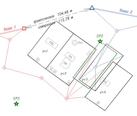 Рис. 3: Съемка с помощью GPS